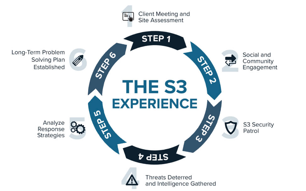 S3 Security infographic